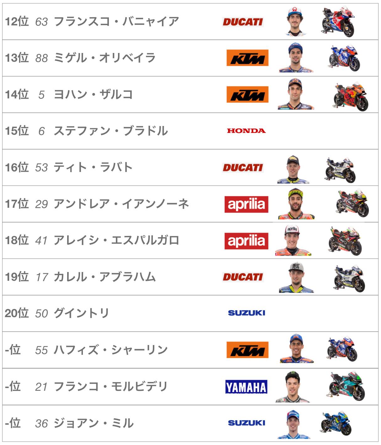 2019年MotoGP第10戦チェコグランプリレース結果